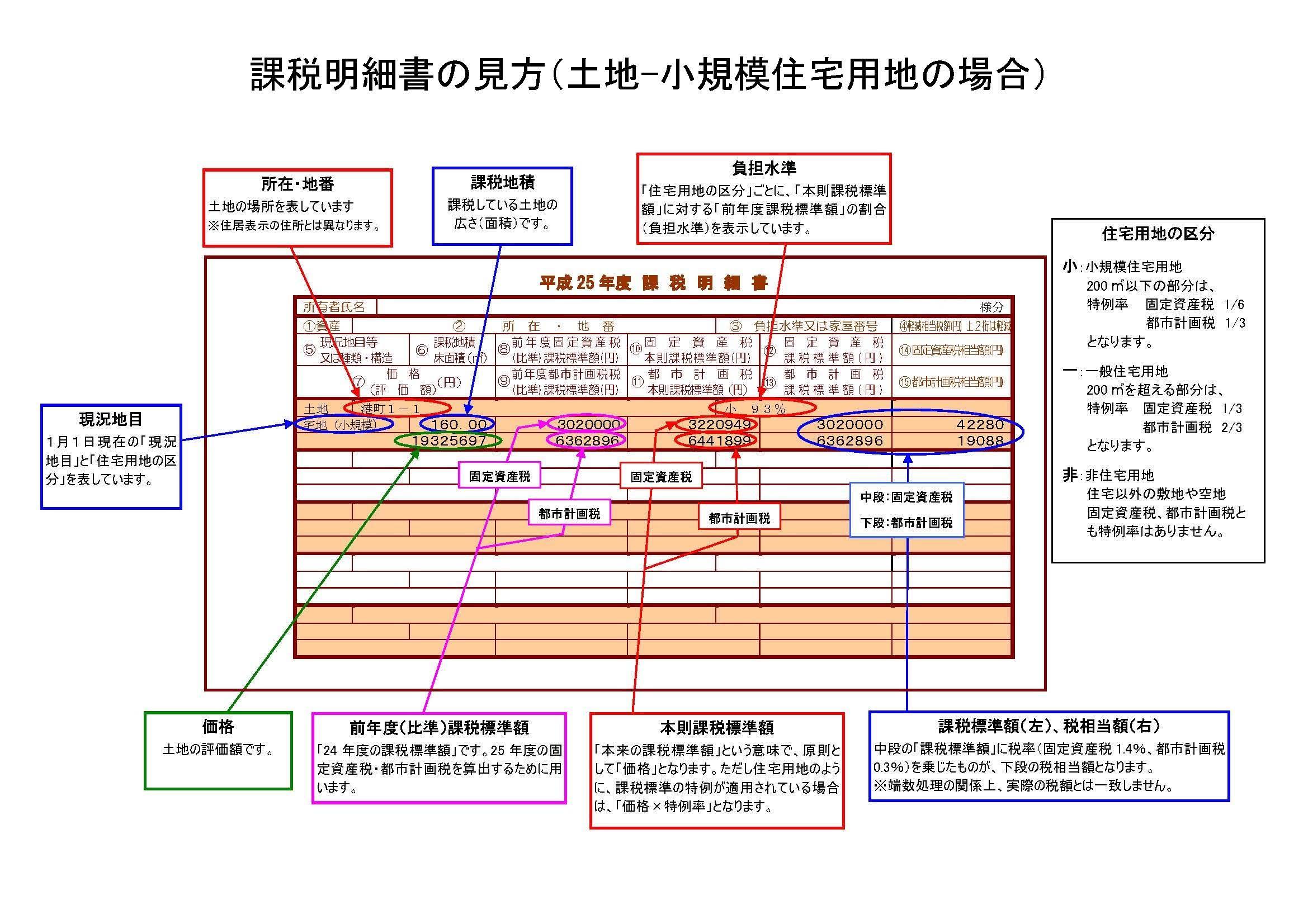 「課税明細書(小規模住宅用地)」