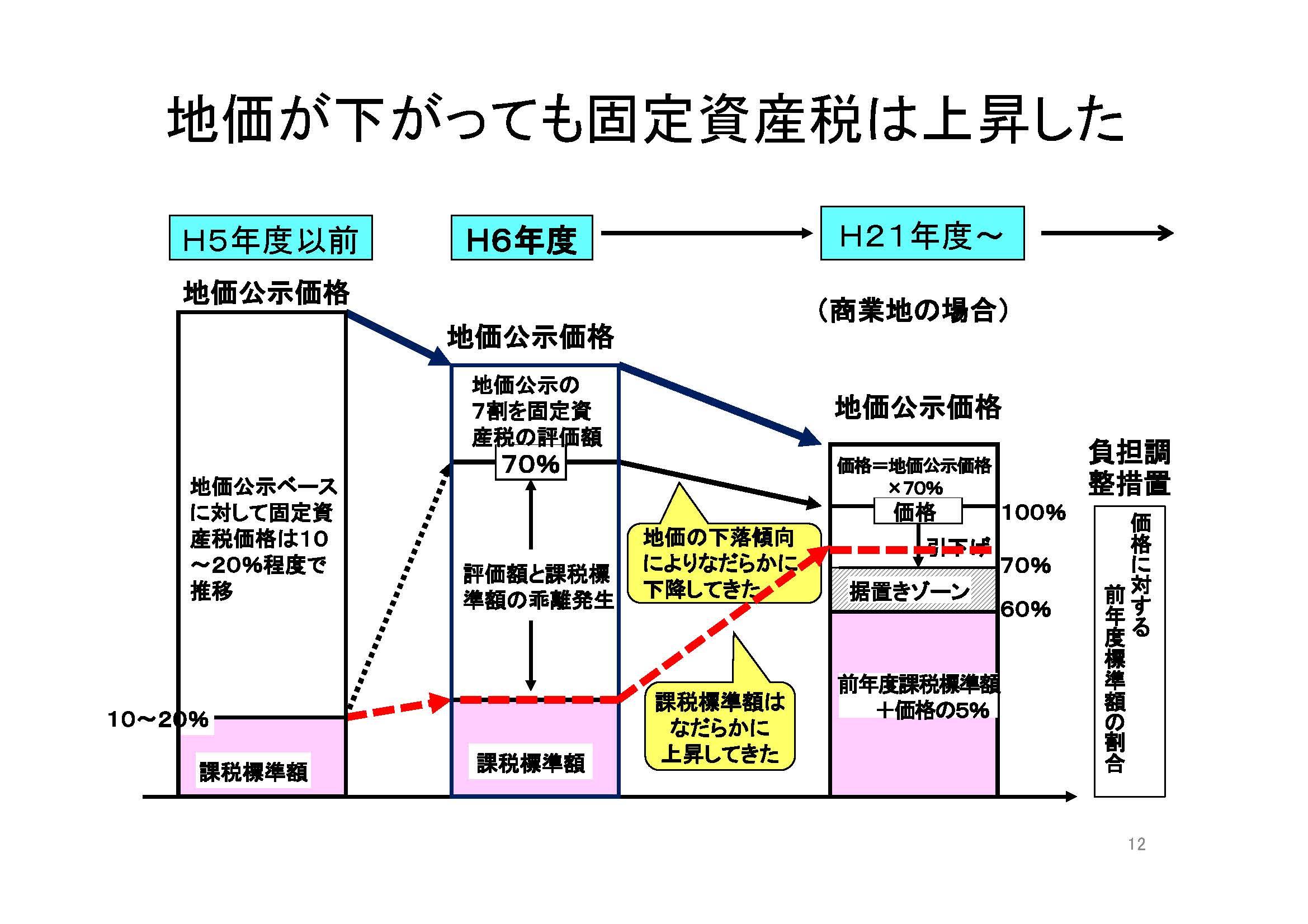 土地固定資産税の仕組みは複雑で...