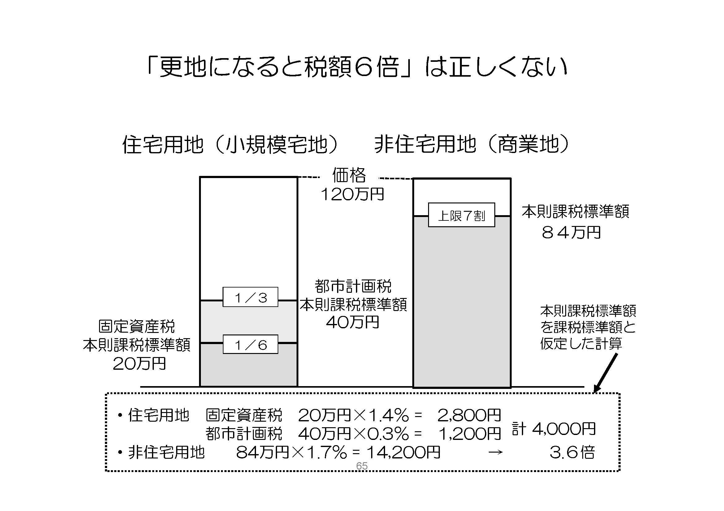 評価 額 資産 税 固定